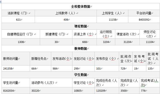wo校提前开启新学期线shang教学工作